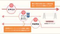 【電力自由化】手続きは簡単3ステップ!エルピオでんきの申し込み方法をご紹介
